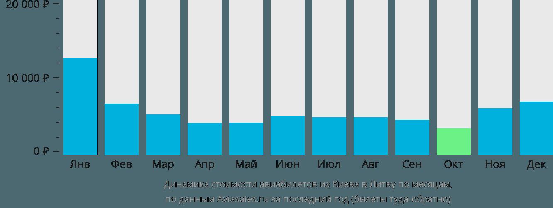 Динамика стоимости авиабилетов из Киева в Литву по месяцам
