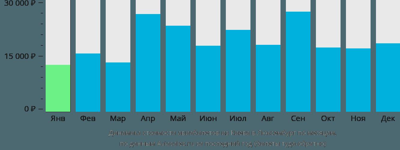 Динамика стоимости авиабилетов из Киева в Люксембург по месяцам
