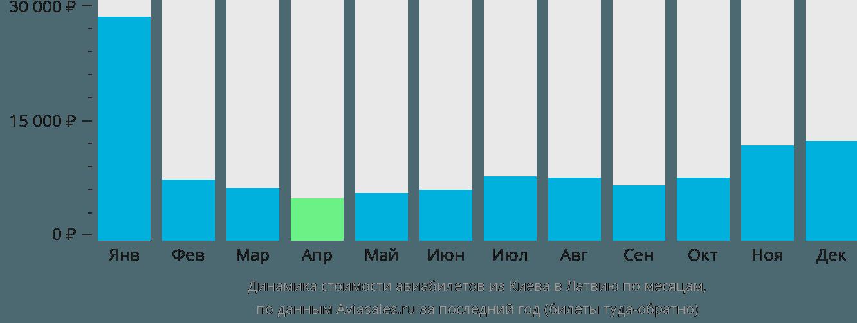 Динамика стоимости авиабилетов из Киева в Латвию по месяцам