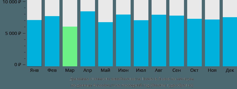 Динамика стоимости авиабилетов из Киева в Львов по месяцам