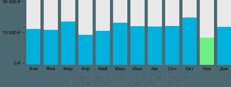 Динамика стоимости авиабилетов из Киева в Лион по месяцам