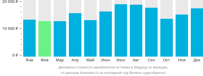 Динамика стоимости авиабилетов из Киева в Мадрид по месяцам