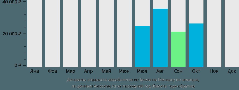 Динамика стоимости авиабилетов из Киева на Менорку по месяцам