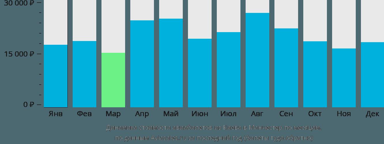 Динамика стоимости авиабилетов из Киева в Манчестер по месяцам