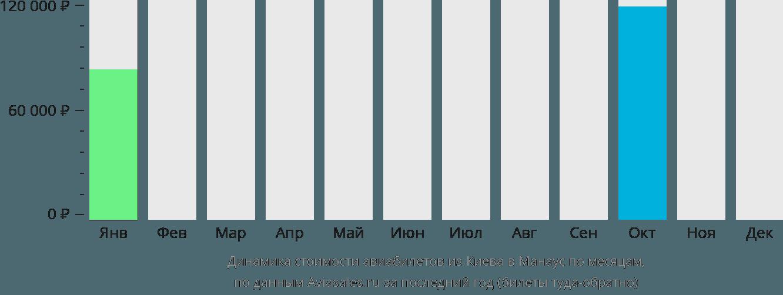Динамика стоимости авиабилетов из Киева в Манаус по месяцам