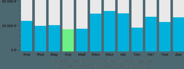 Динамика стоимости авиабилетов из Киева в Марокко по месяцам