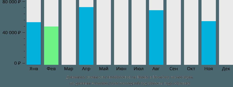 Динамика стоимости авиабилетов из Киева в Момбасу по месяцам