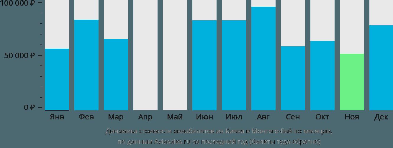 Динамика стоимости авиабилетов из Киева в Монтего-Бей по месяцам