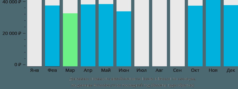 Динамика стоимости авиабилетов из Киева в Маскат по месяцам