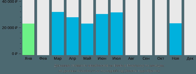 Динамика стоимости авиабилетов из Киева в Махачкалу по месяцам
