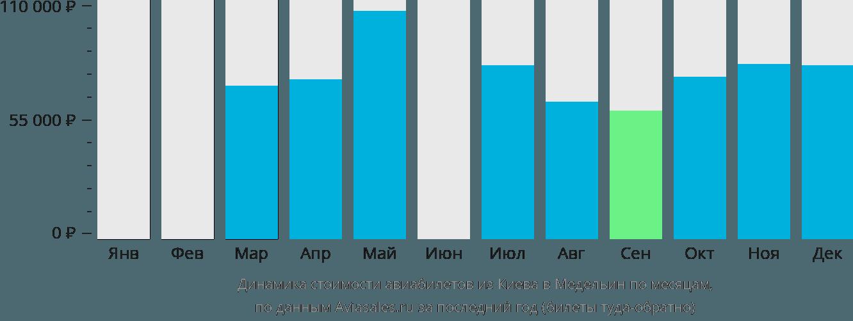 Динамика стоимости авиабилетов из Киева в Медельин по месяцам