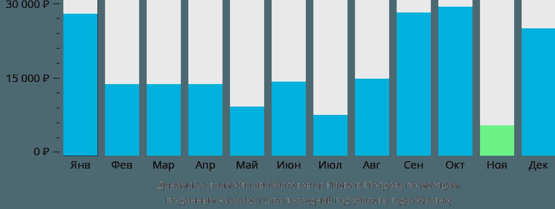 Динамика стоимости авиабилетов из Киева в Молдову по месяцам