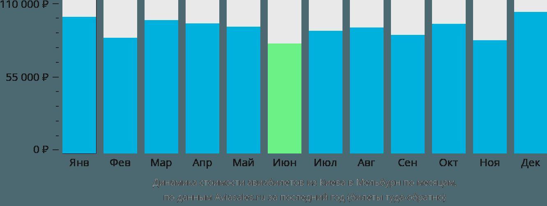 Динамика стоимости авиабилетов из Киева в Мельбурн по месяцам