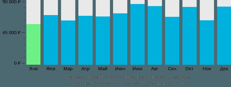 Динамика стоимости авиабилетов из Киева в Мехико по месяцам