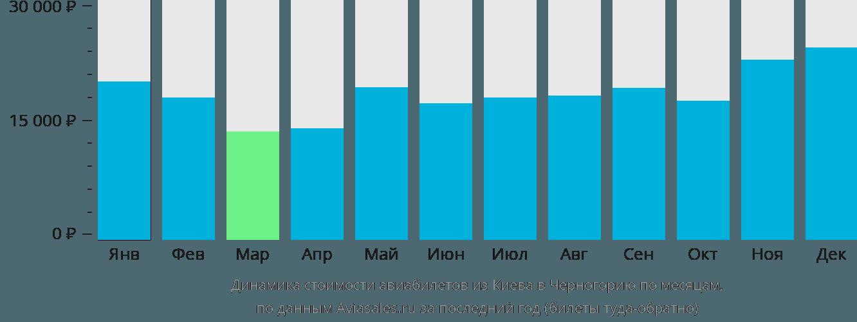 Динамика стоимости авиабилетов из Киева в Черногорию по месяцам