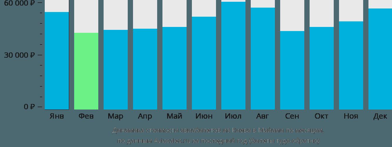 Динамика стоимости авиабилетов из Киева в Майами по месяцам
