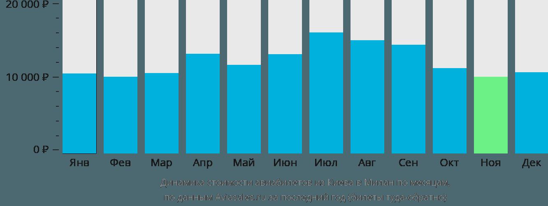 Динамика стоимости авиабилетов из Киева в Милан по месяцам