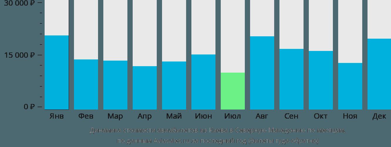 Динамика стоимости авиабилетов из Киева в Северную Македонию по месяцам