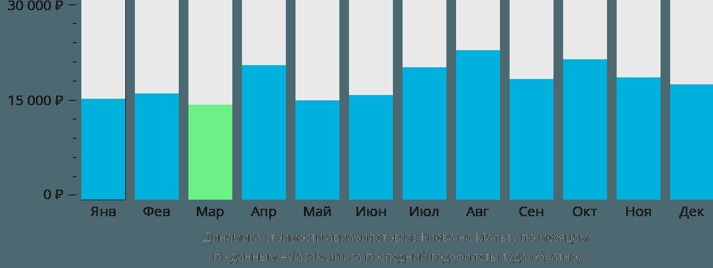 Динамика стоимости авиабилетов из Киева на Мальту по месяцам