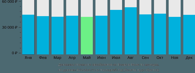 Динамика стоимости авиабилетов из Киева в Мале по месяцам