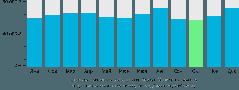 Динамика стоимости авиабилетов из Киева в Манилу по месяцам
