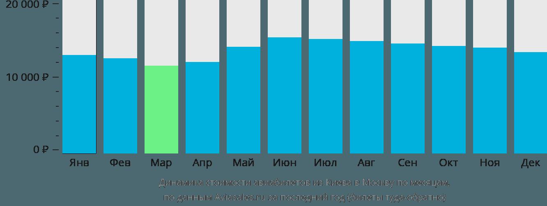 Динамика стоимости авиабилетов из Киева в Москву по месяцам