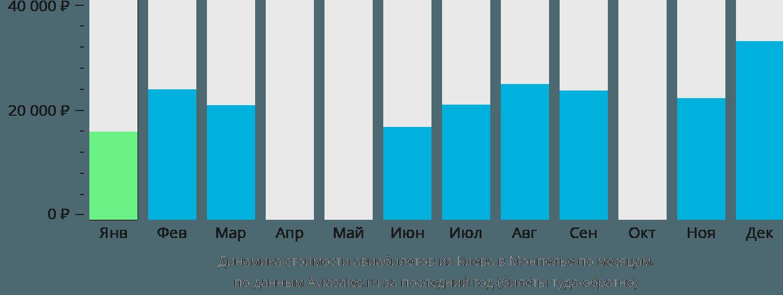 Динамика стоимости авиабилетов из Киева в Монпелье по месяцам