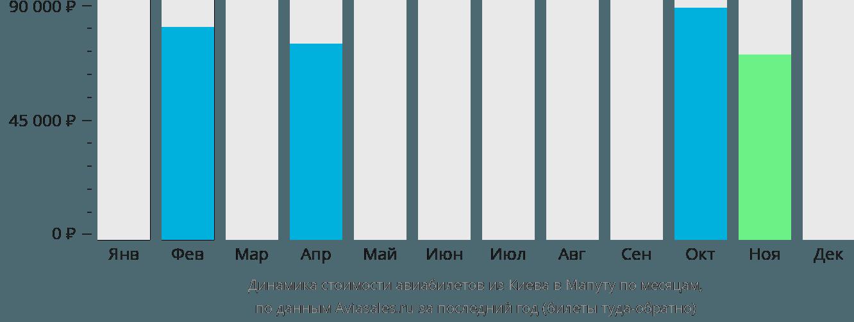 Динамика стоимости авиабилетов из Киева в Мапуту по месяцам