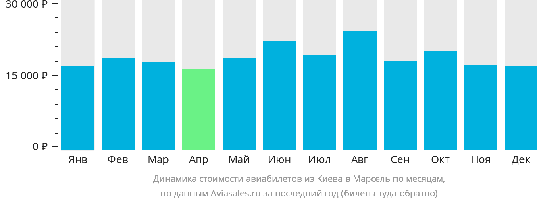 Динамика стоимости авиабилетов из Киева в Марсель по месяцам