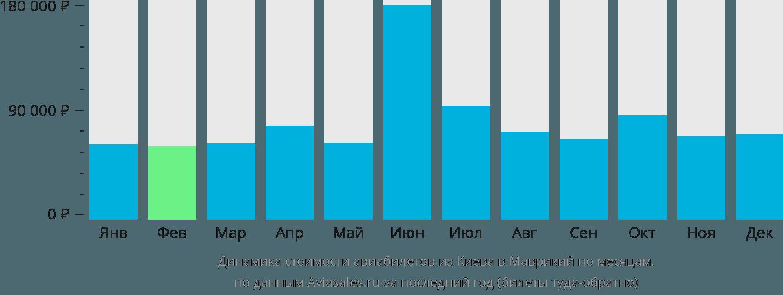 Динамика стоимости авиабилетов из Киева в Маврикий по месяцам