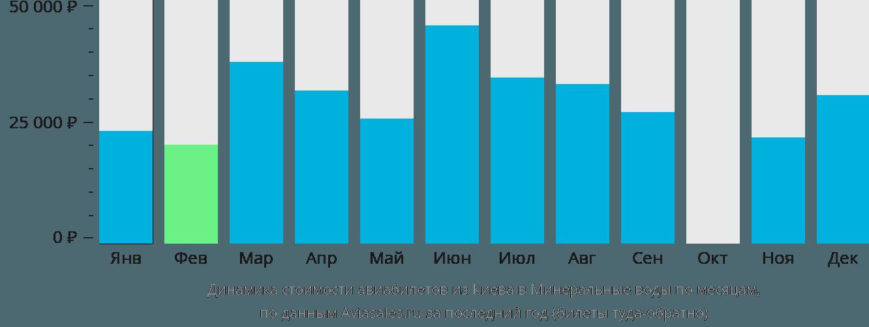 Динамика стоимости авиабилетов из Киева в Минеральные воды по месяцам