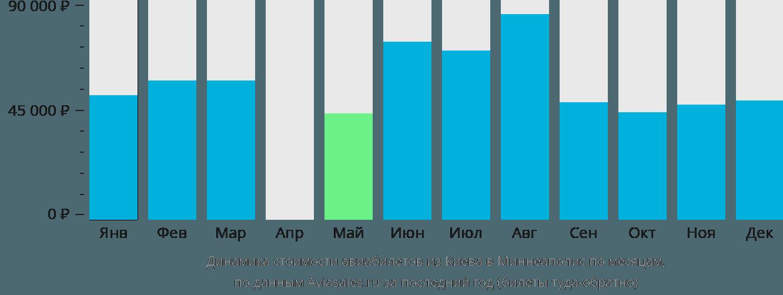 Динамика стоимости авиабилетов из Киева в Миннеаполис по месяцам