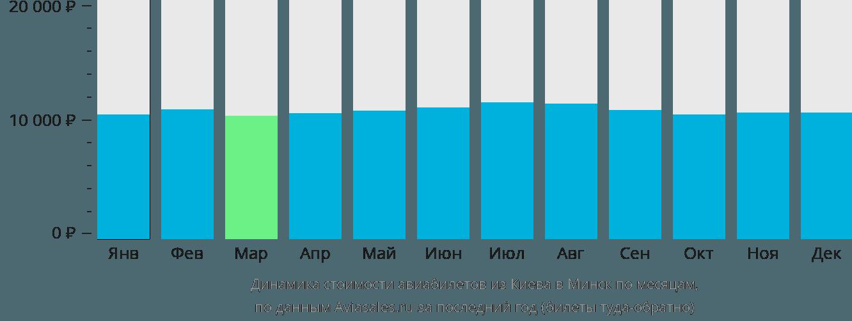 Динамика стоимости авиабилетов из Киева в Минск по месяцам