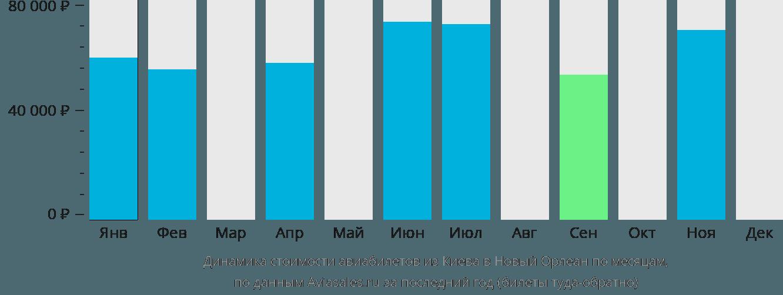 Динамика стоимости авиабилетов из Киева в Новый Орлеан по месяцам