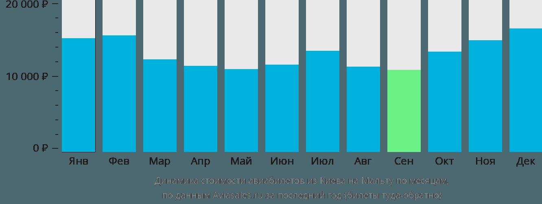 Динамика стоимости авиабилетов из Киева в Мальту по месяцам
