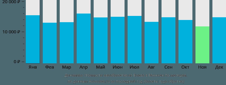 Динамика стоимости авиабилетов из Киева в Мюнхен по месяцам