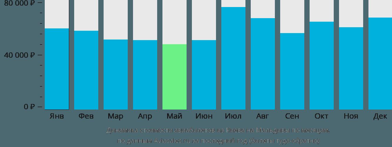 Динамика стоимости авиабилетов из Киева на Мальдивы по месяцам