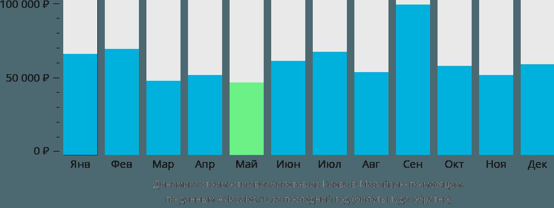 Динамика стоимости авиабилетов из Киева в Малайзию по месяцам