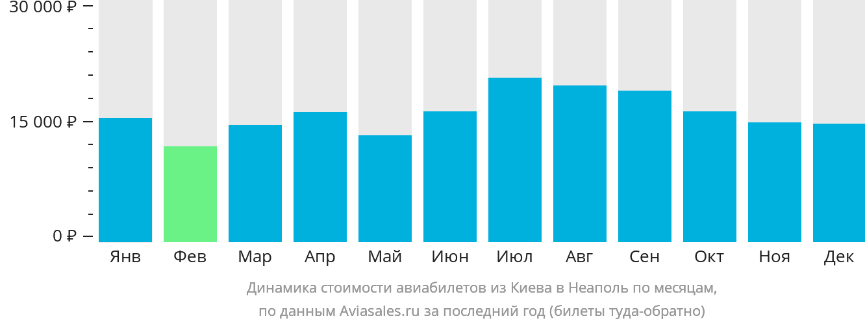 Динамика стоимости авиабилетов из Киева в Неаполь по месяцам
