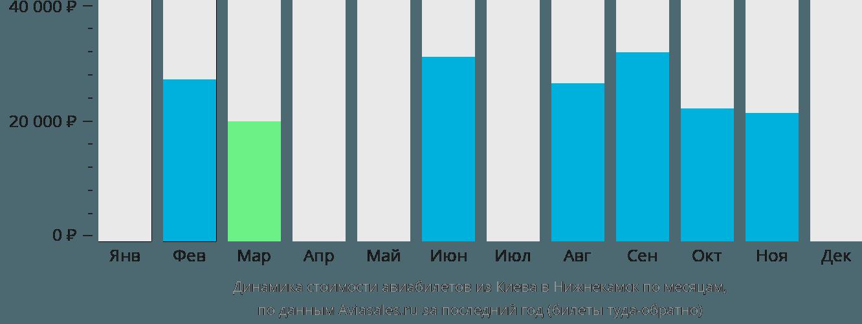Динамика стоимости авиабилетов из Киева в Нижнекамск по месяцам