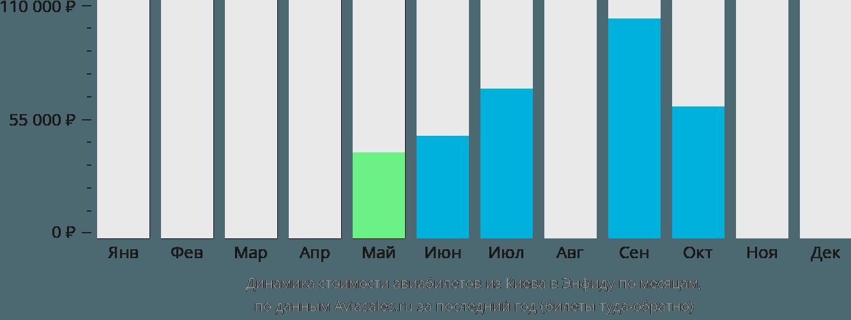 Динамика стоимости авиабилетов из Киева в Энфидху по месяцам