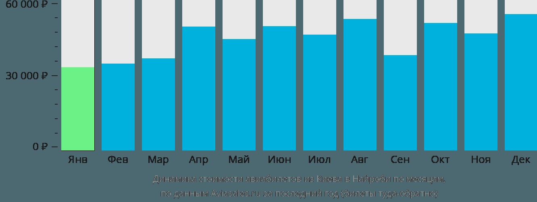 Динамика стоимости авиабилетов из Киева в Найроби по месяцам