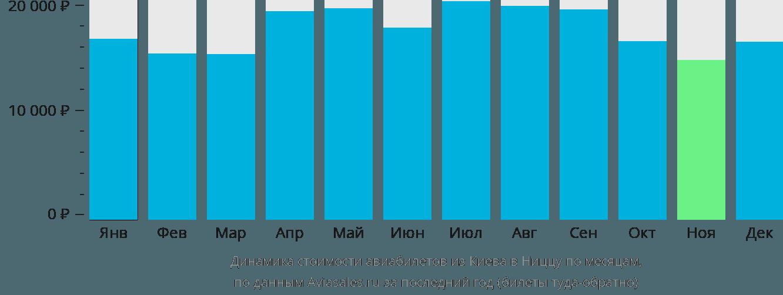 Динамика стоимости авиабилетов из Киева в Ниццу по месяцам