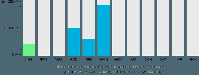 Динамика стоимости авиабилетов из Киева в Ньюкасл по месяцам