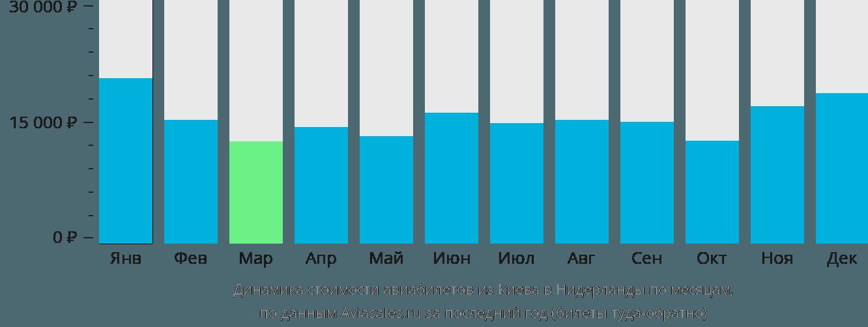 Динамика стоимости авиабилетов из Киева в Нидерланды по месяцам
