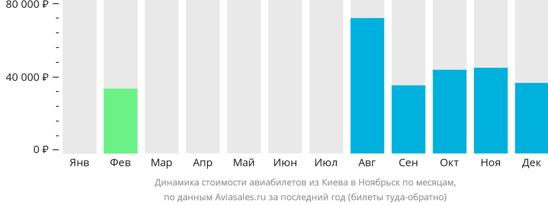 Динамика стоимости авиабилетов из Киева в Ноябрьск по месяцам