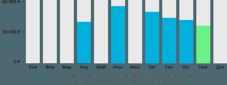 Динамика стоимости авиабилетов из Киева в Новокузнецк по месяцам