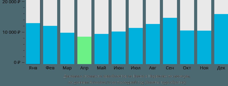 Динамика стоимости авиабилетов из Киева в Норвегию по месяцам