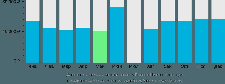 Динамика стоимости авиабилетов из Киева в Непал по месяцам