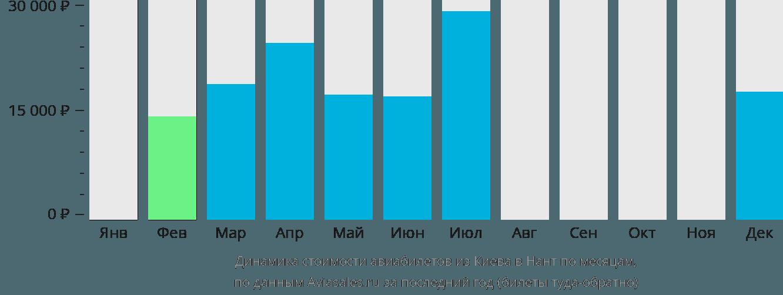 Динамика стоимости авиабилетов из Киева в Нант по месяцам